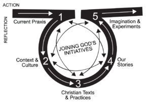 Practical Theology Diagram (Mark Lau Branson)